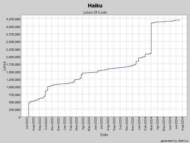 HaikuOS - график роста количество строк кода с лета 2002 г.